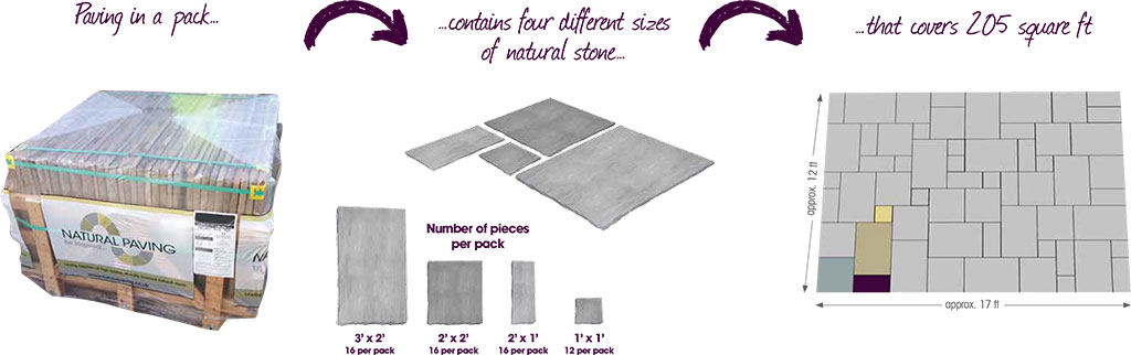 Paving in a pack - contains four different sizes of natural stone - that covers 205 square ft.